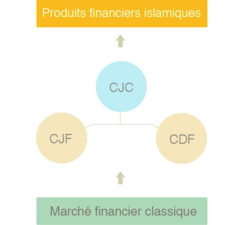 produits-financiers-islamiques
